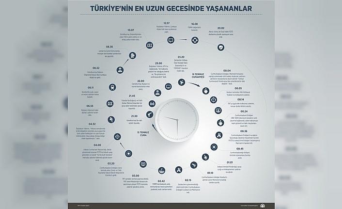 Türkiye'nin en uzun gecesinde yaşananlar (3)