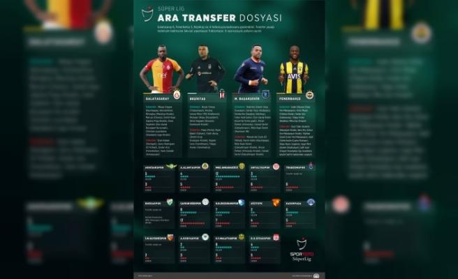 GRAFİKLİ - Spor Toto Süper Lig ara transfer dosyası