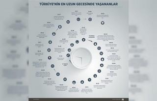 Türkiye'nin en uzun gecesinde yaşananlar (2)